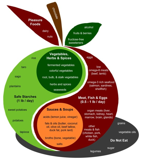 The Perfect Health Diet  (graphic from http://perfecthealthdiet.com/the-diet/)